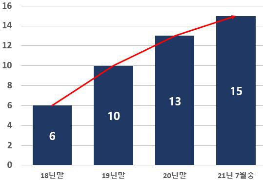 직방·컬리·두나무 등 유니콘 기업 '합류'…역대 최다 '15개사'